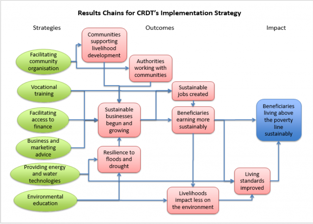 CRDT strategy chart